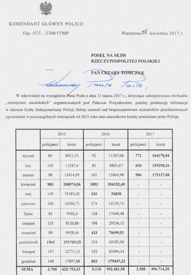 Odpowiedź Komendanda Głównego Policji w sprawie miesięcznic smoleńckich - część 1
